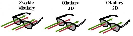 Okulary 2D - jak to działa