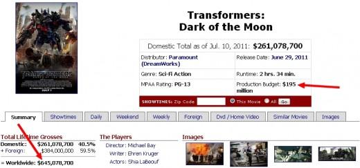 Transformers 3 wyniki finansowe