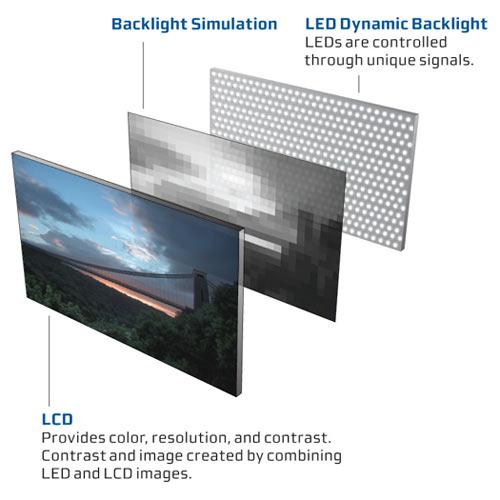 podświetlanie LED