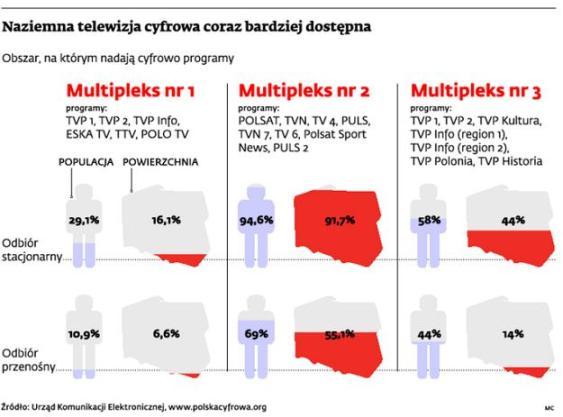 DVB-T w Polsce