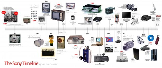 Historia Sony Fot. Gizmodo