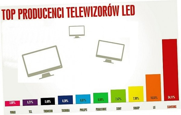 Top producenci LCD LED TV