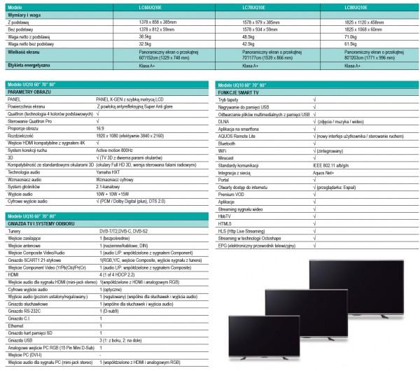Sharp UQ10 - pełna specyfikacja
