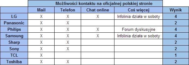 Obsługa klienta - możliwości kontaktu