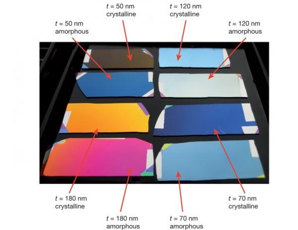 Nanowyświetlacz kolory