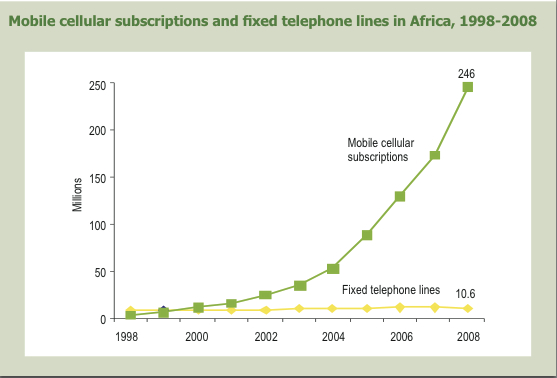 Telefonia w Afryce Fot. Jenny C Aker Wikipedia