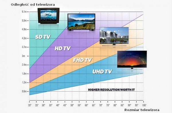 Jak duży telewizor