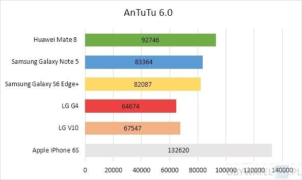 Huawei Mate 8 - benchmark AnTuTu 6.0