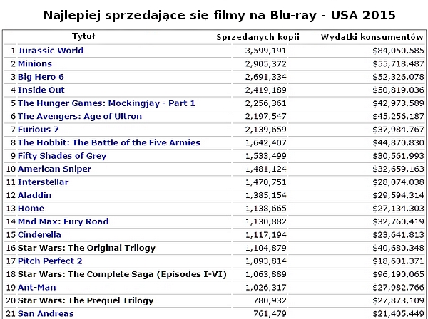 Najlepiej sprzedające się filmy na Blu-ray - USA 2015