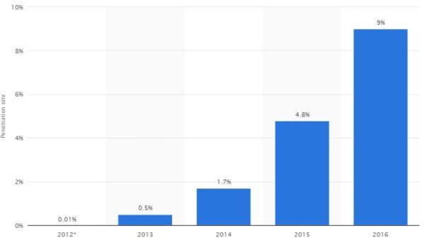OLED penetracja rynku źródło Statista.com
